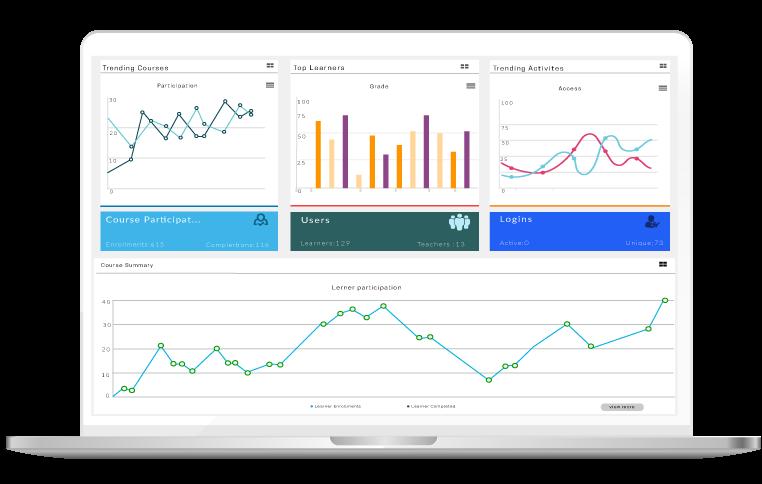 Learning analytics plugin