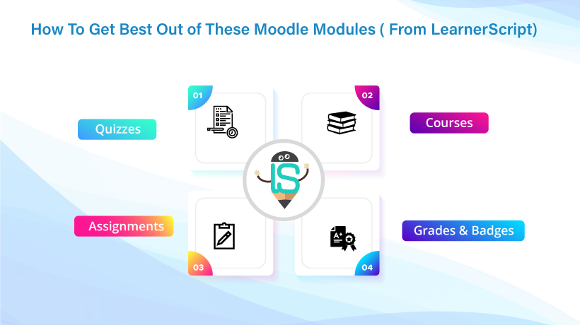 How To Get Best Out of These Moodle Modules (From LearnerScript)
